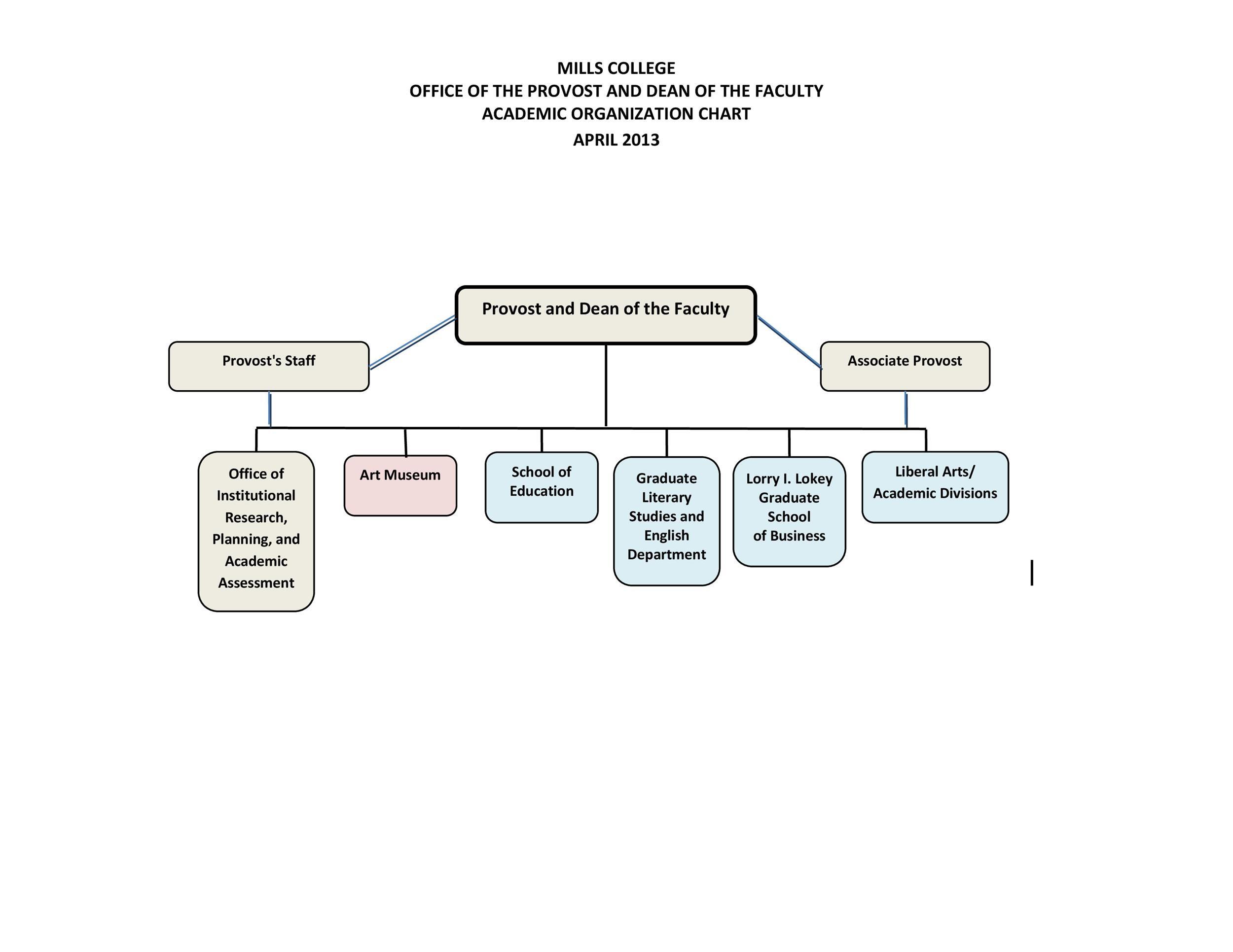 Free Organizational Chart Template 07