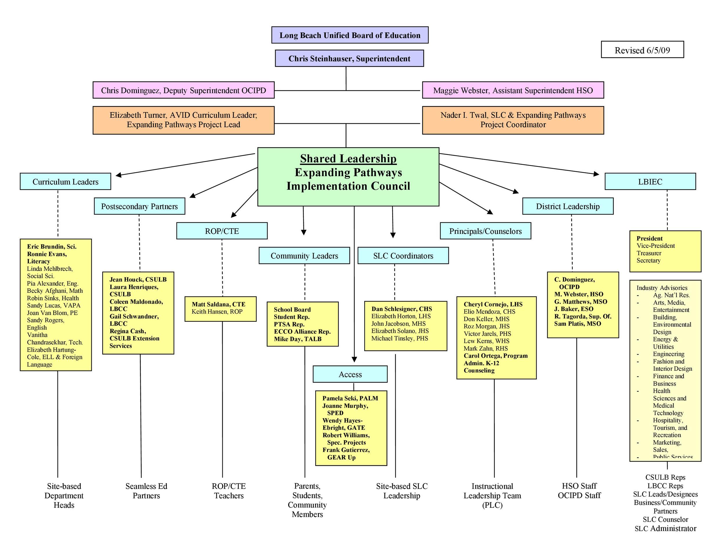 Free Organizational Chart Template 12