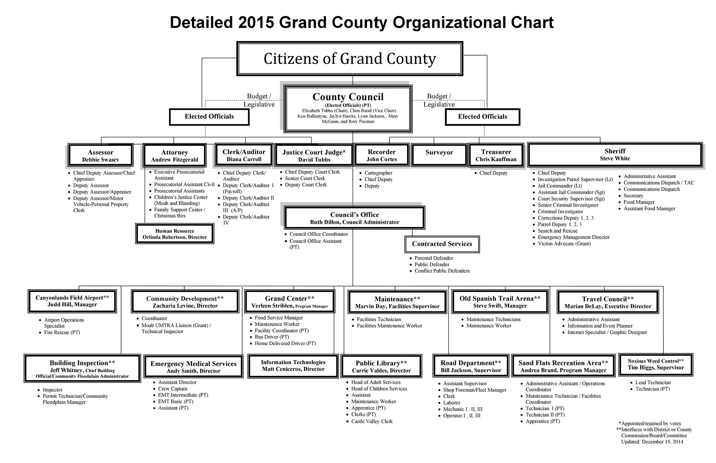 40 organizational chart templates word excel powerpoint free organizational chart template 15 cheaphphosting Image collections
