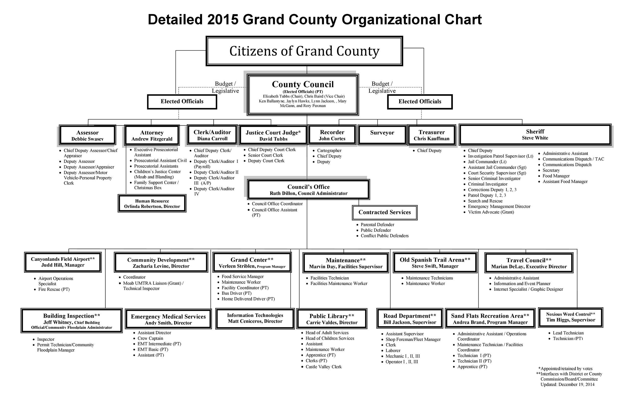 Free Organizational Chart Template 15