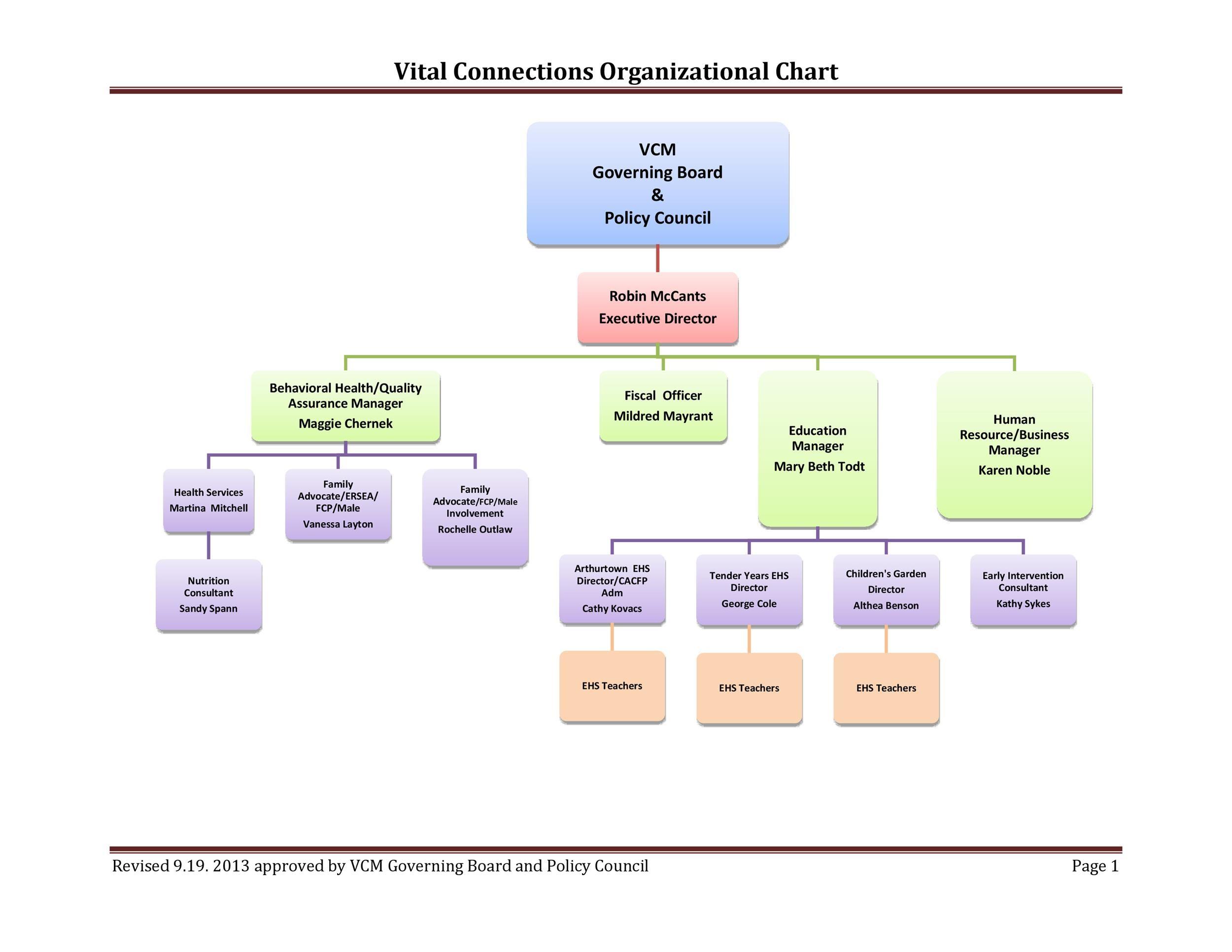 Free Organizational Chart Template 16