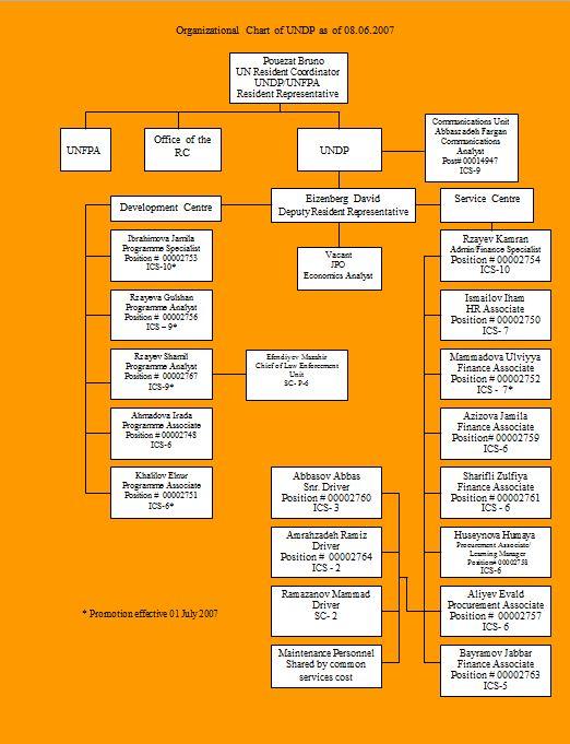 Organizational Chart Template 18