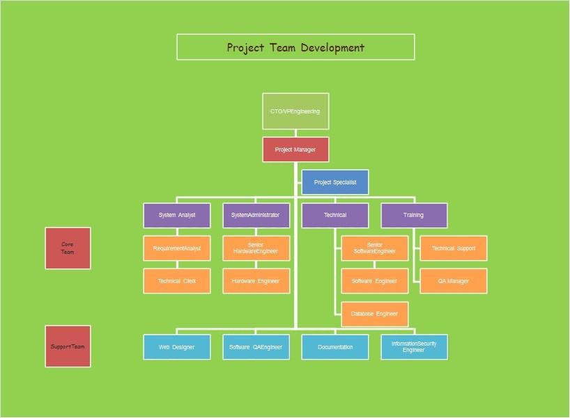 Free Organizational Chart Template 27