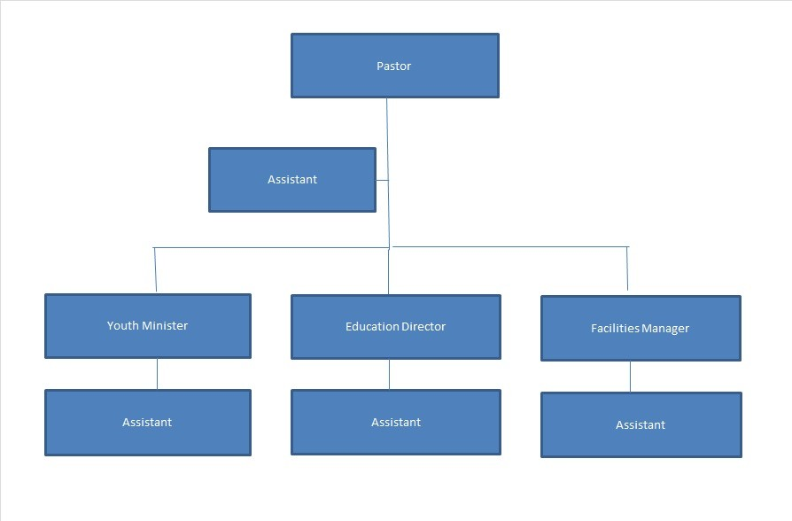 Free Organizational Chart  Template 32