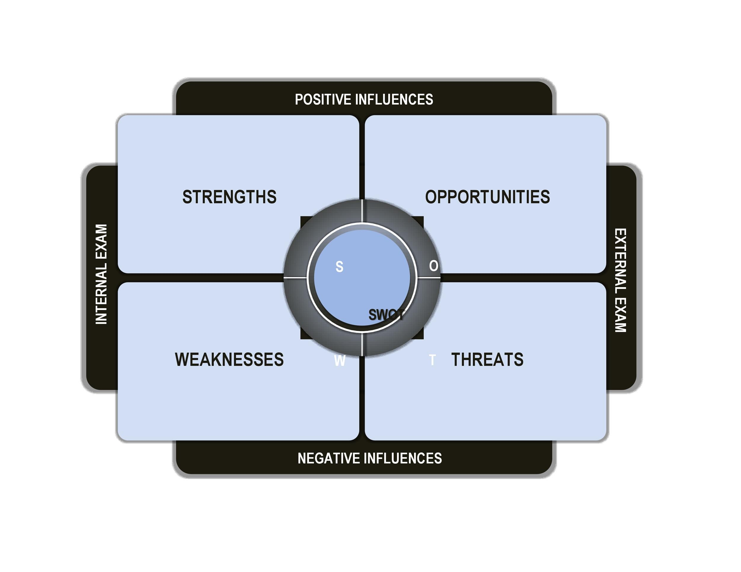 Free Swot Analysis Template 29