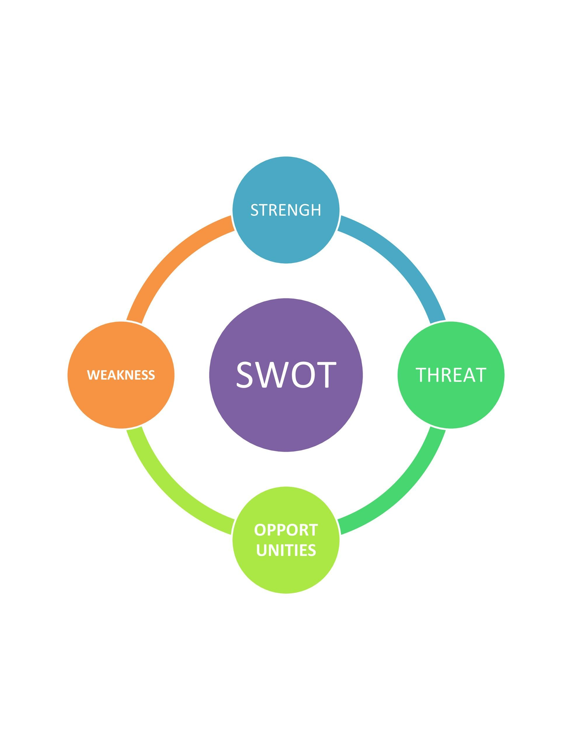 Free Swot Analysis Template 38