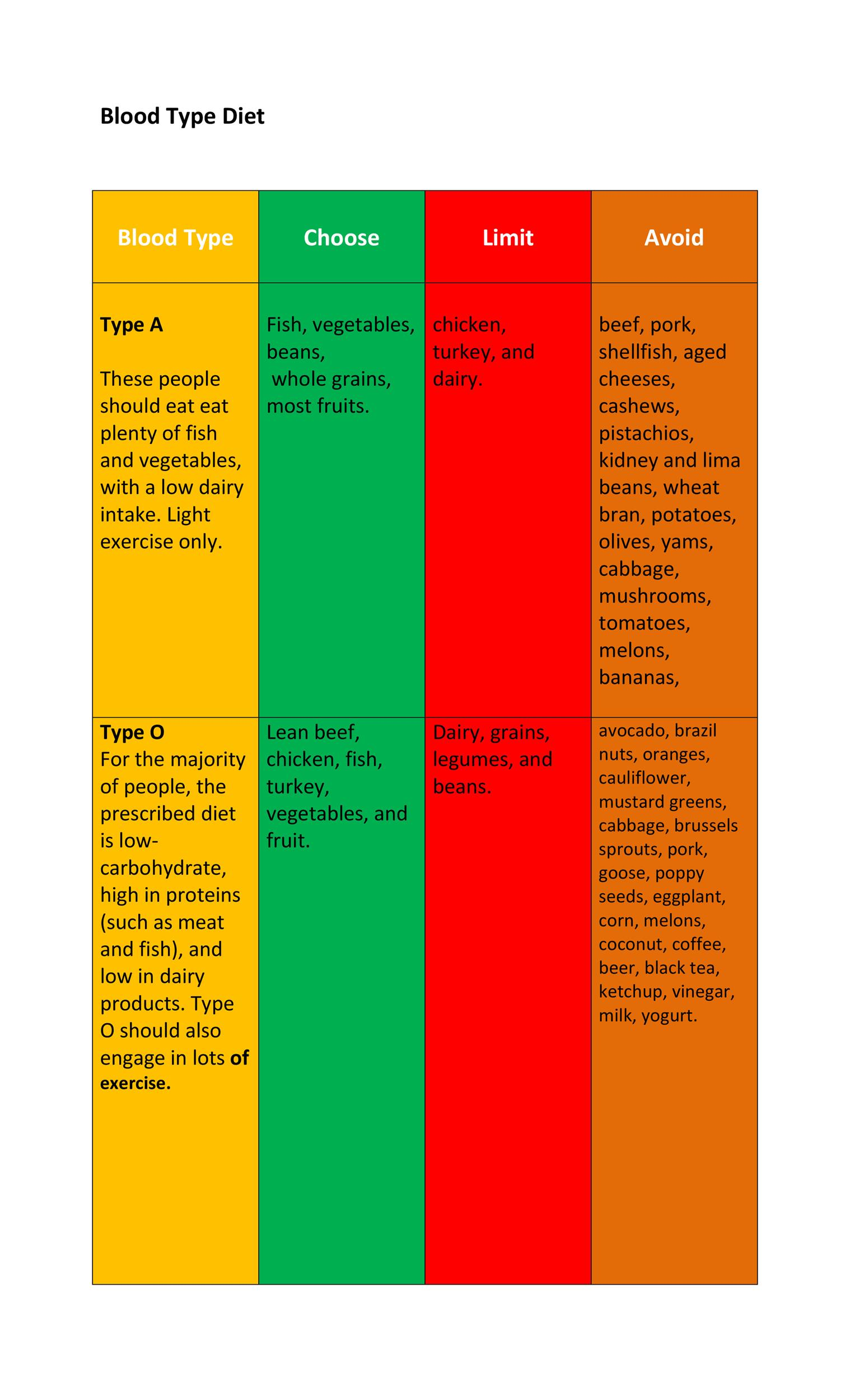 Free Blood type Diet chart 02