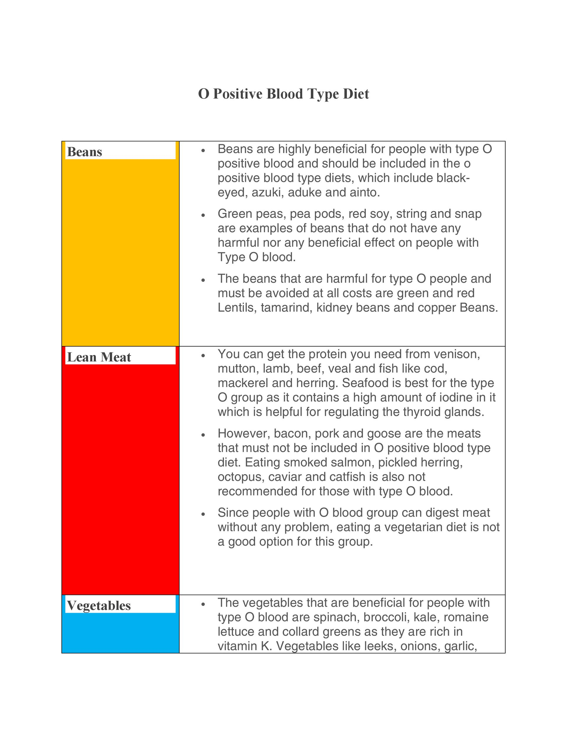 Free Blood type Diet chart 03