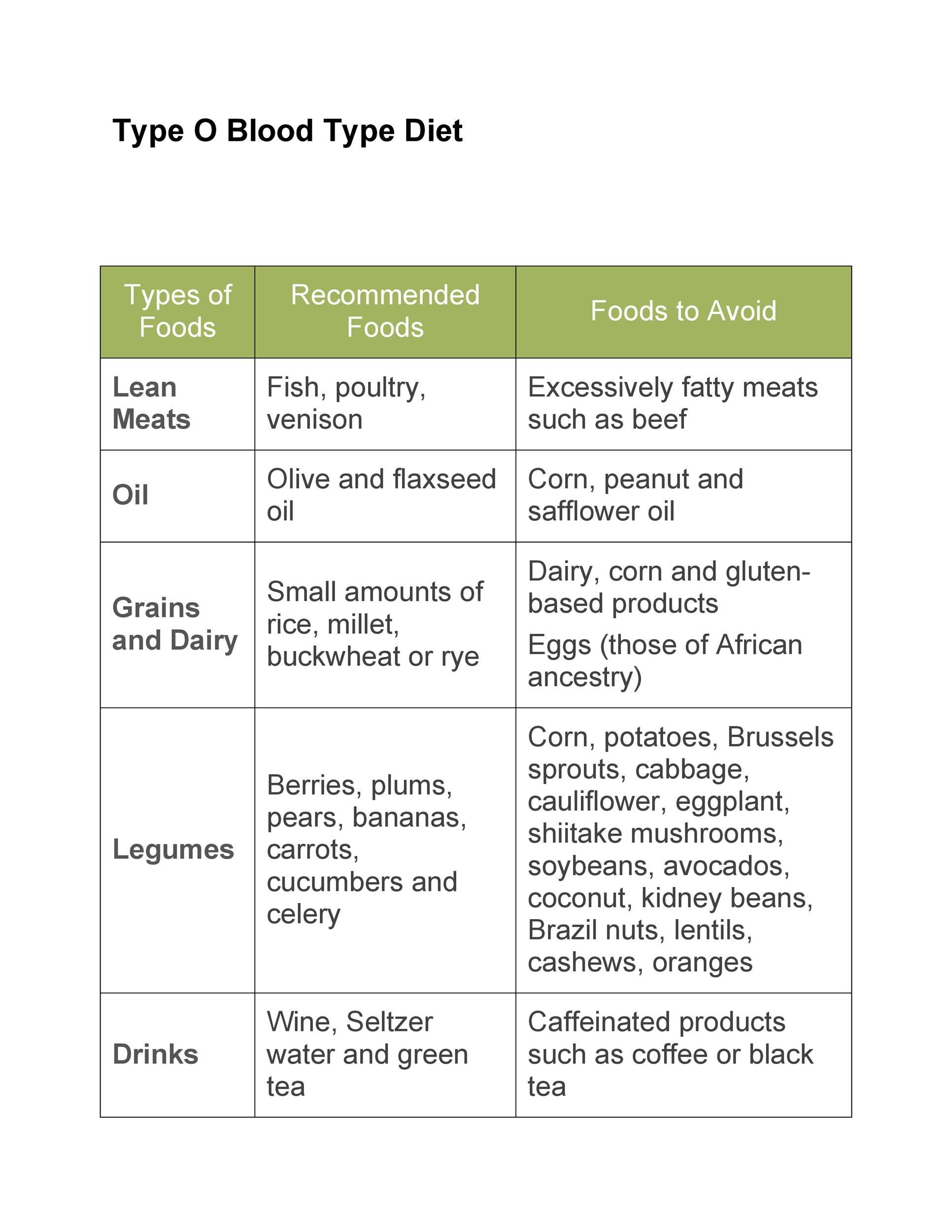 Free Blood type Diet chart 06