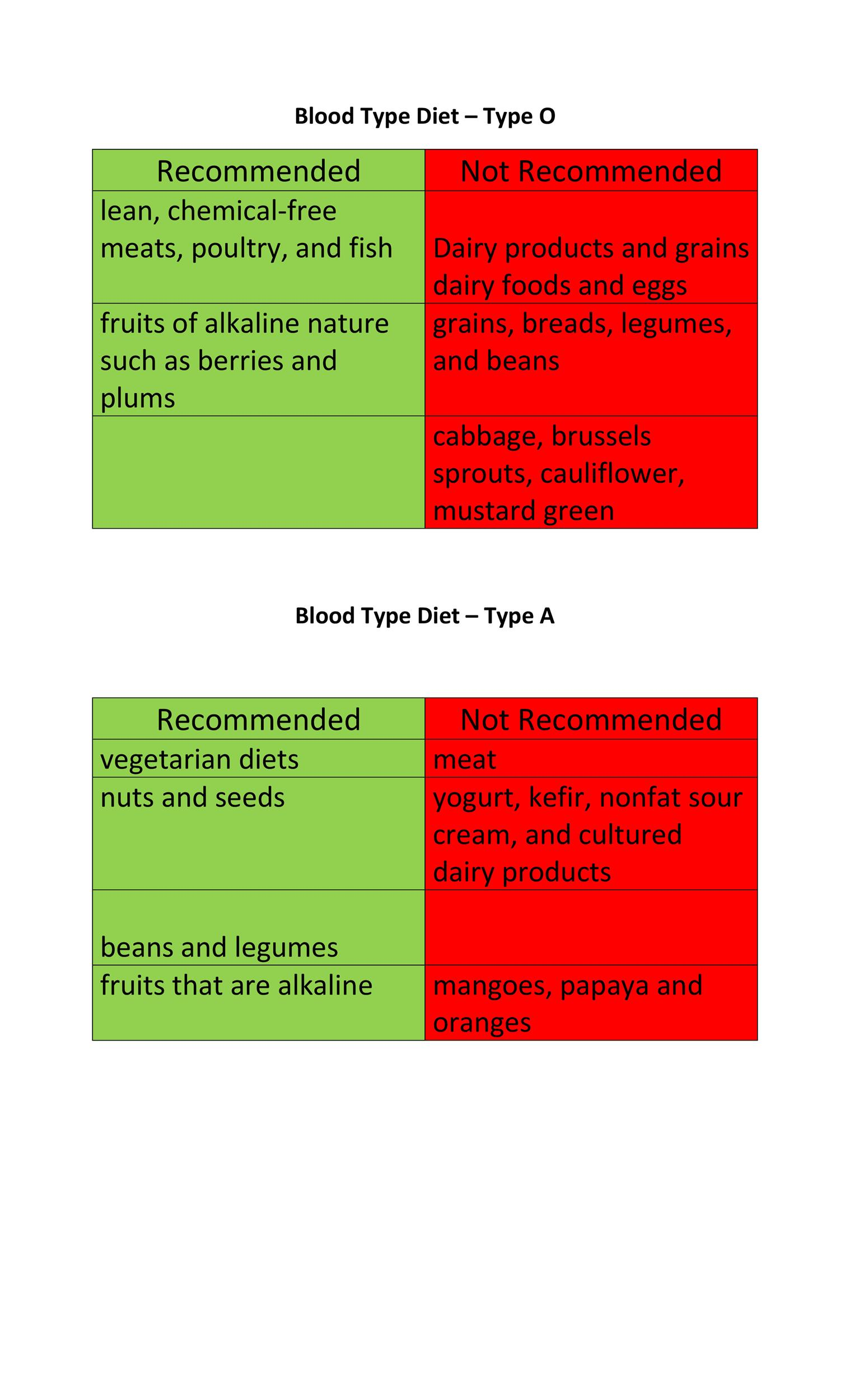 Free Blood type Diet chart 07