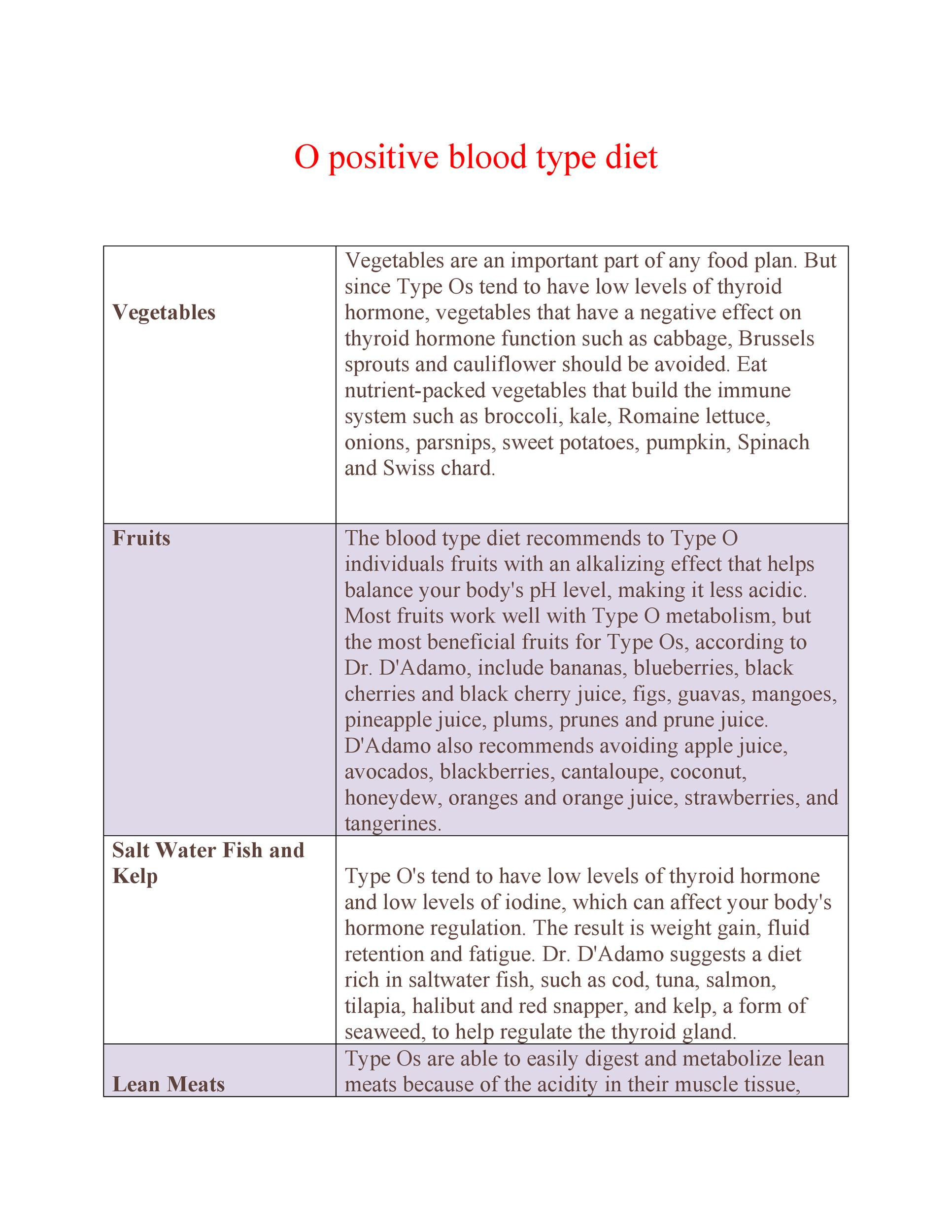Blood Type Diet A Negative Food Chart