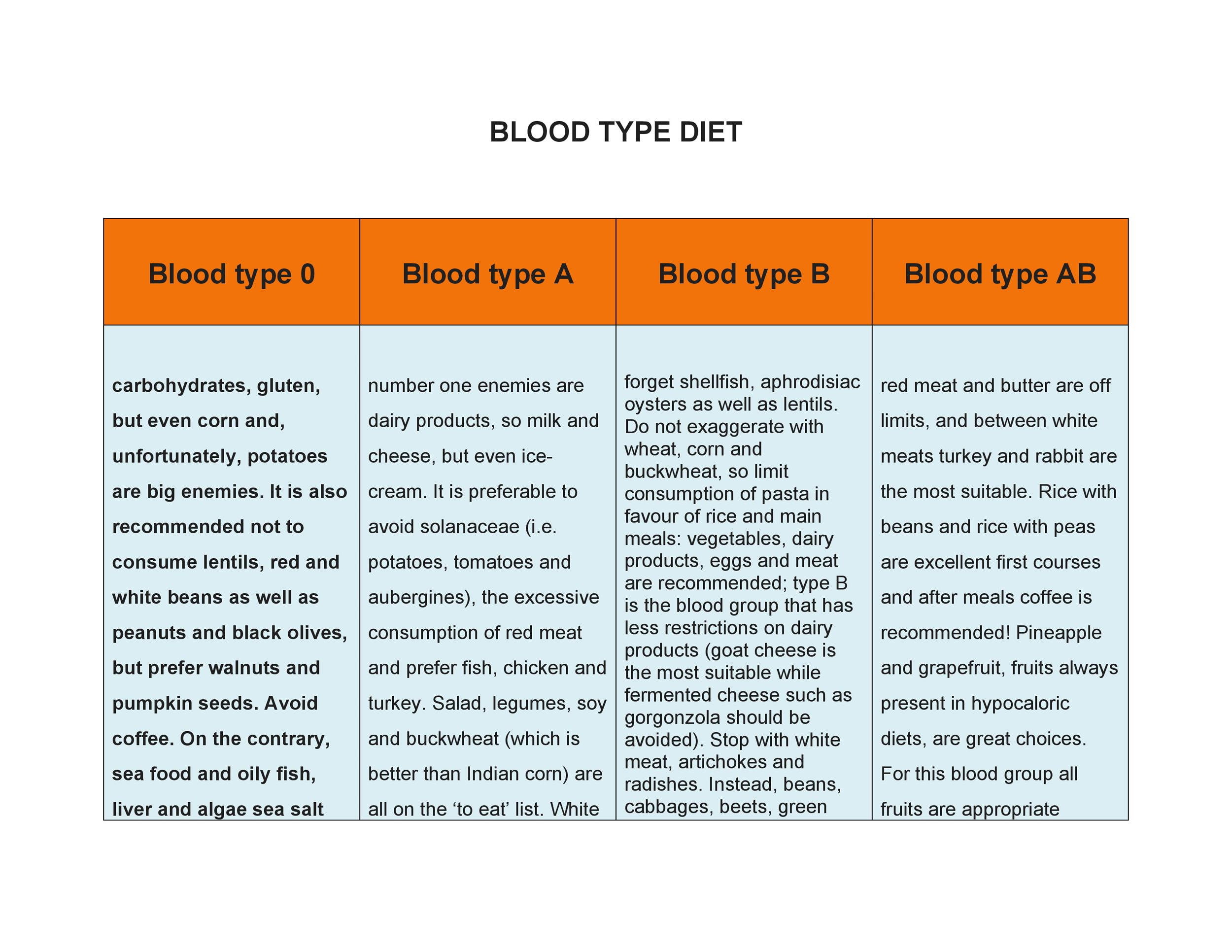 Free Blood Type Diet Chart 11