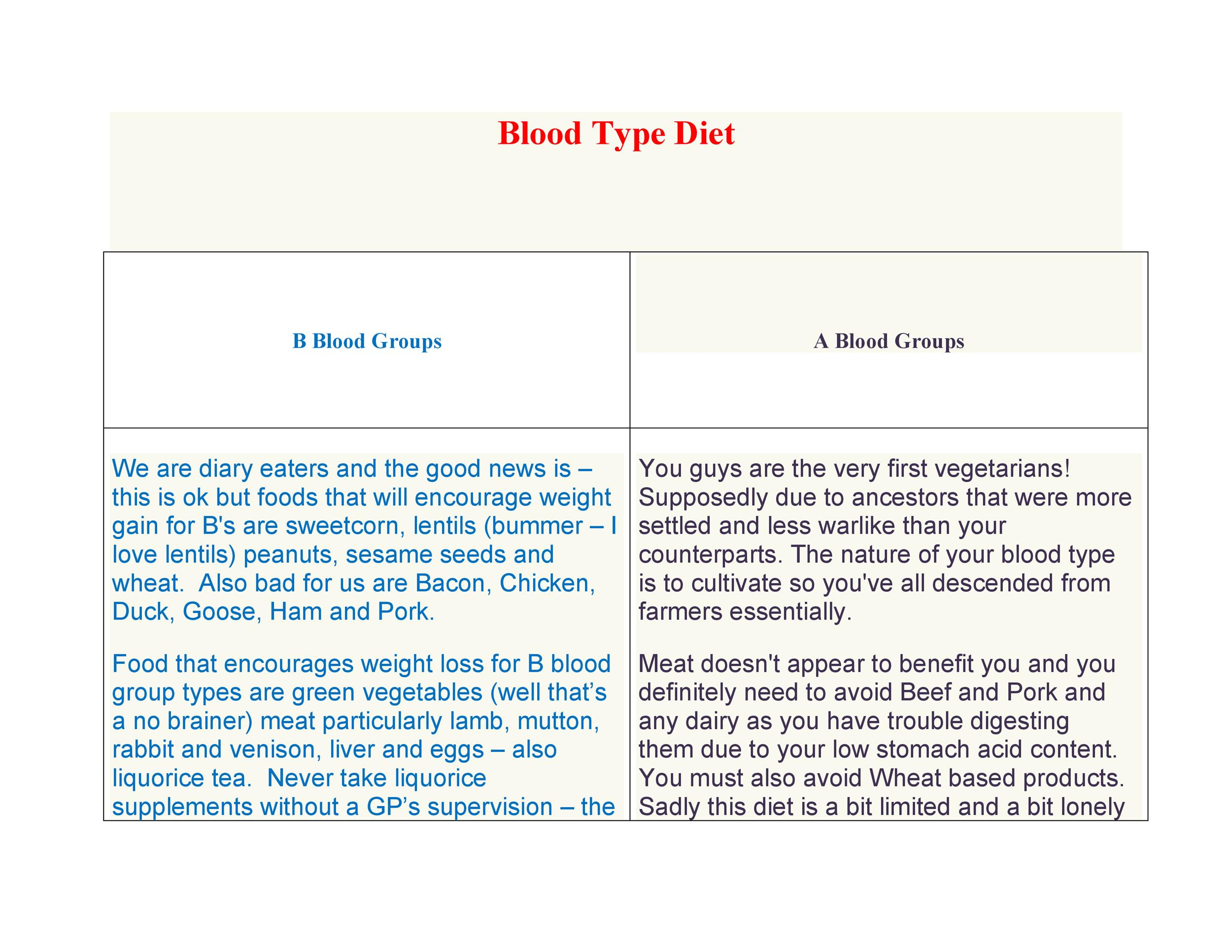 Free Blood Type Diet Chart 12