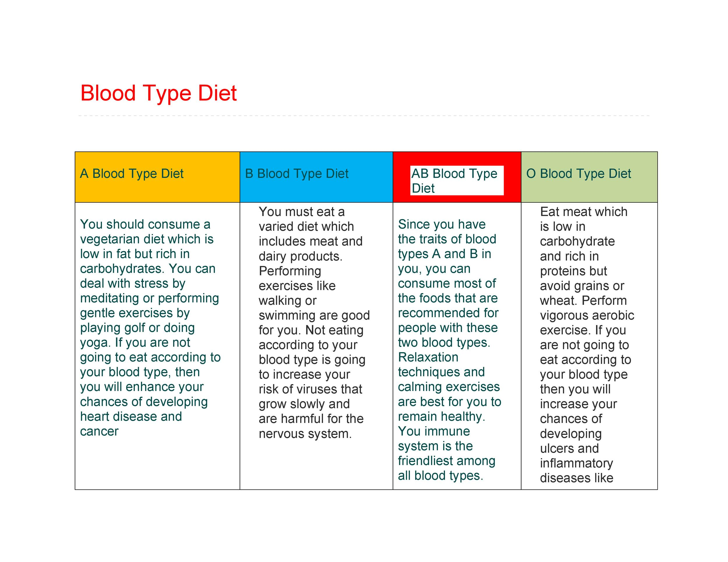 30+ Blood Type Diet Charts & Printable Tables - Template Lab