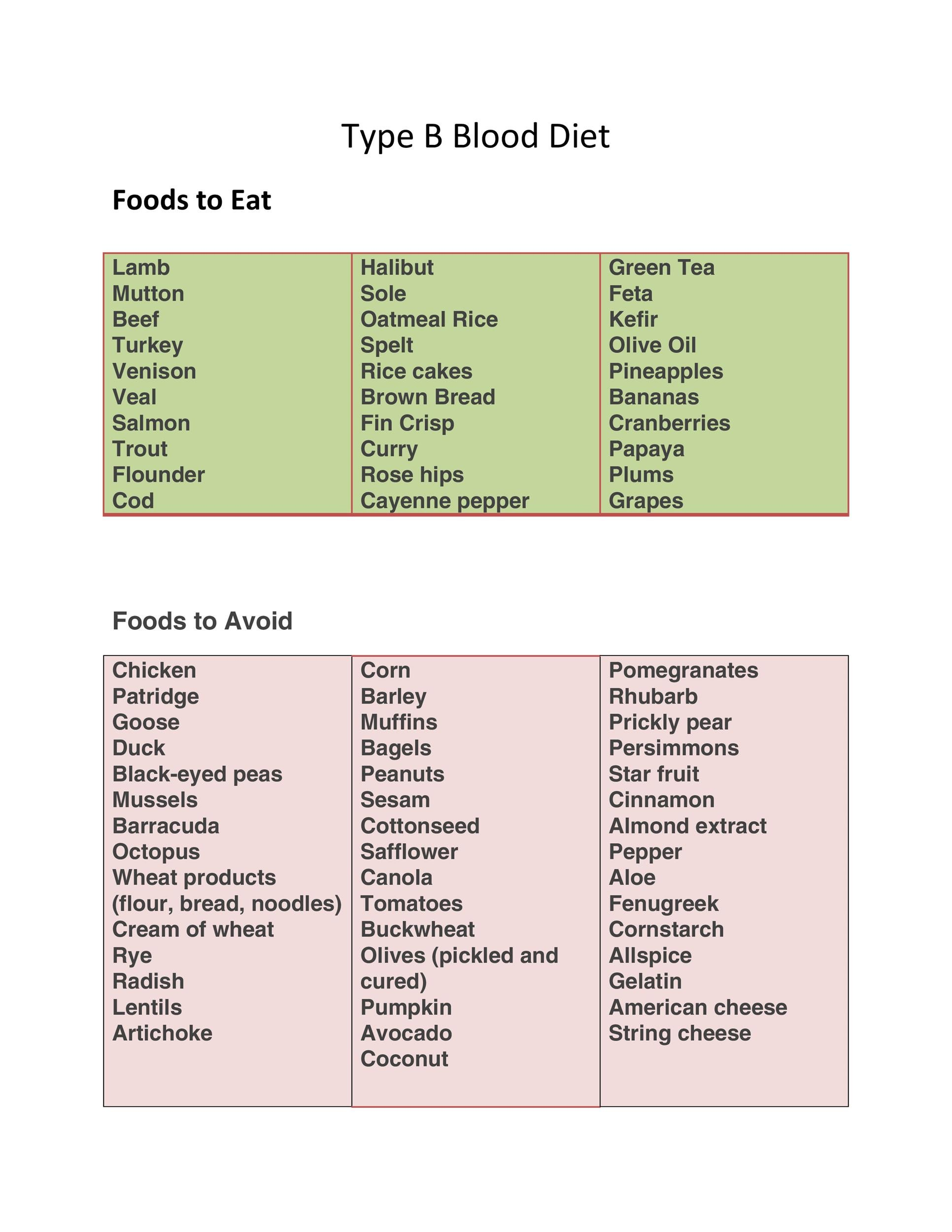 Free Blood Type Diet Chart 14