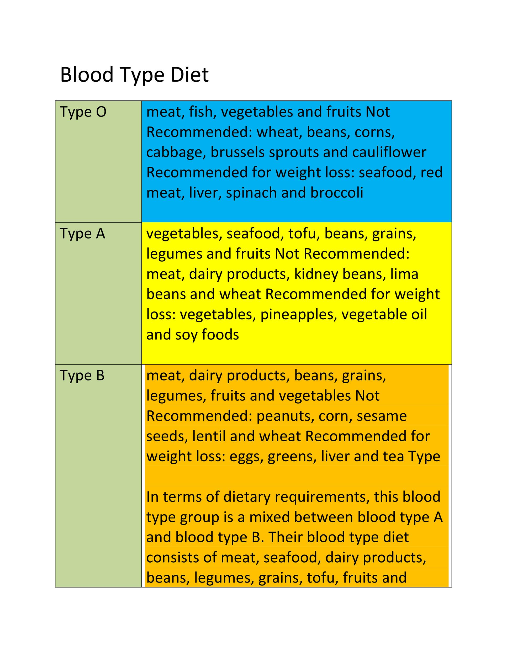 Free Blood Type Diet Chart 16