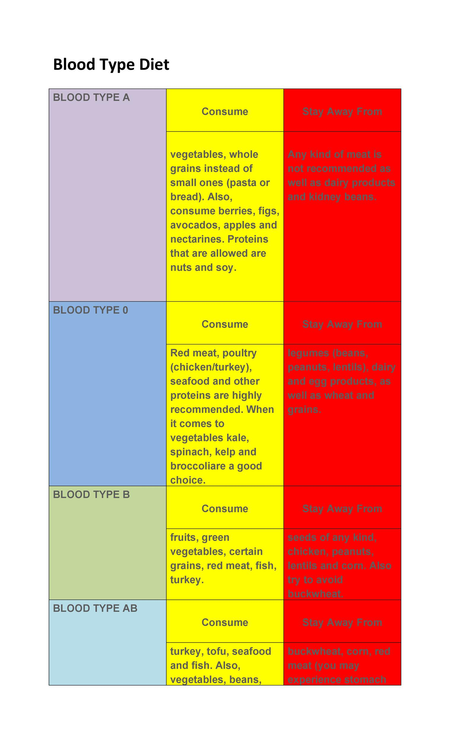 Free Blood Type Diet Chart 19