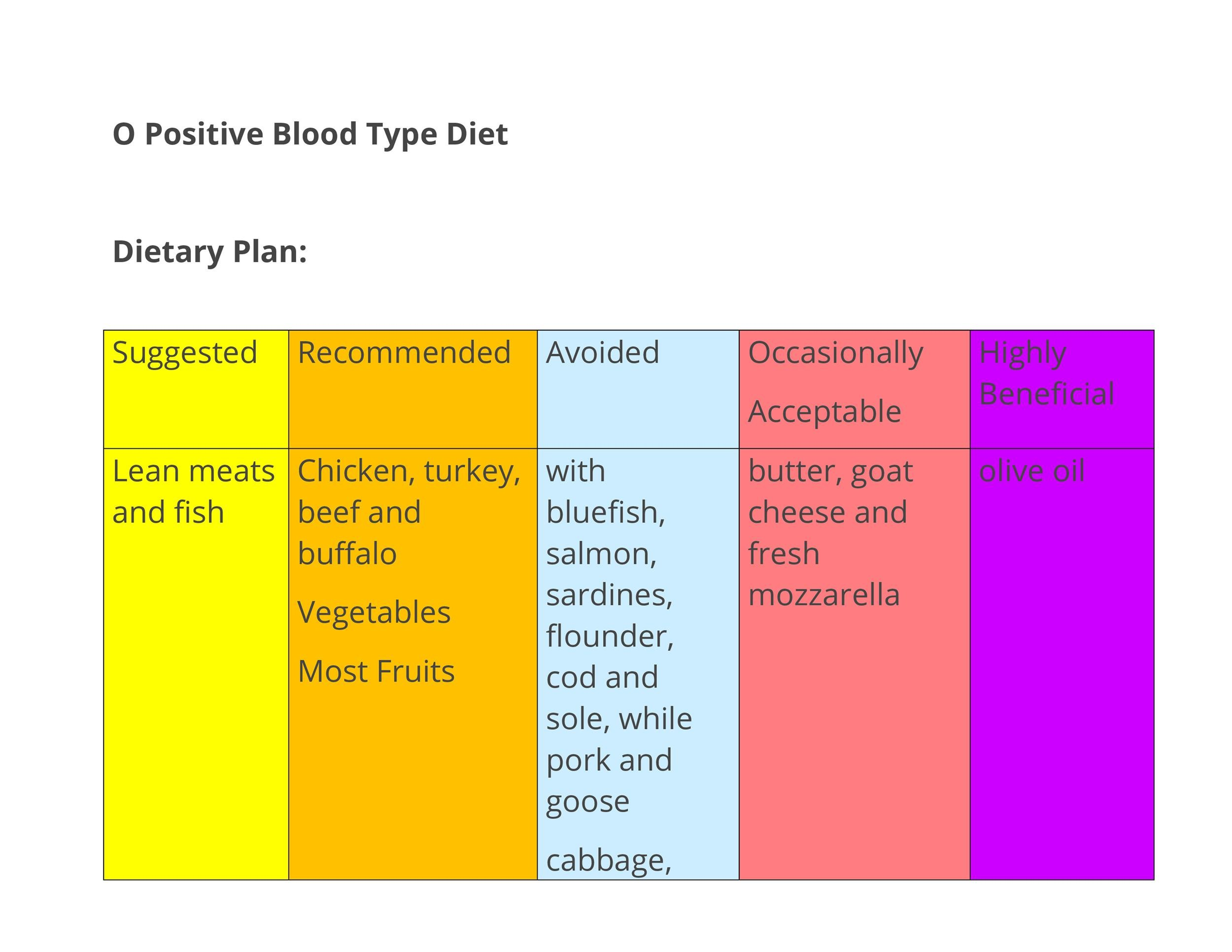 Free Blood Type Diet Chart 25