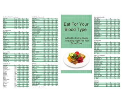 Blood Type Diet Charts
