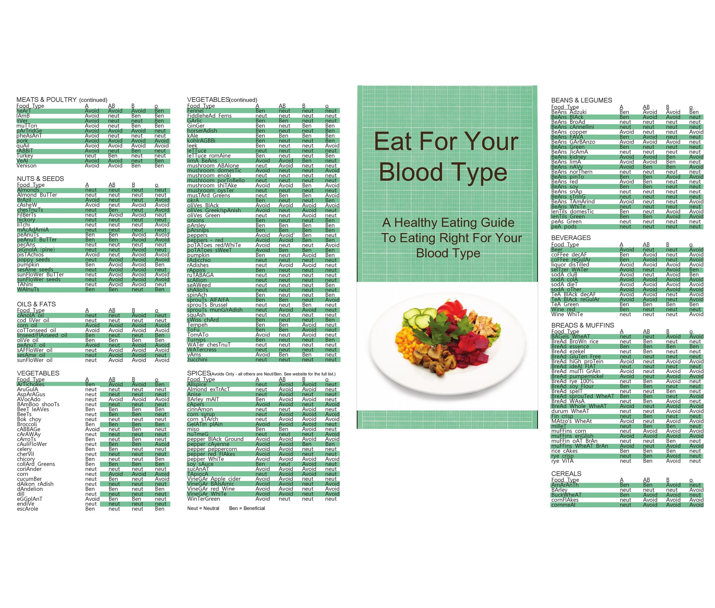 30+ Blood Type Diet Charts & Printable Tables ᐅ TemplateLab