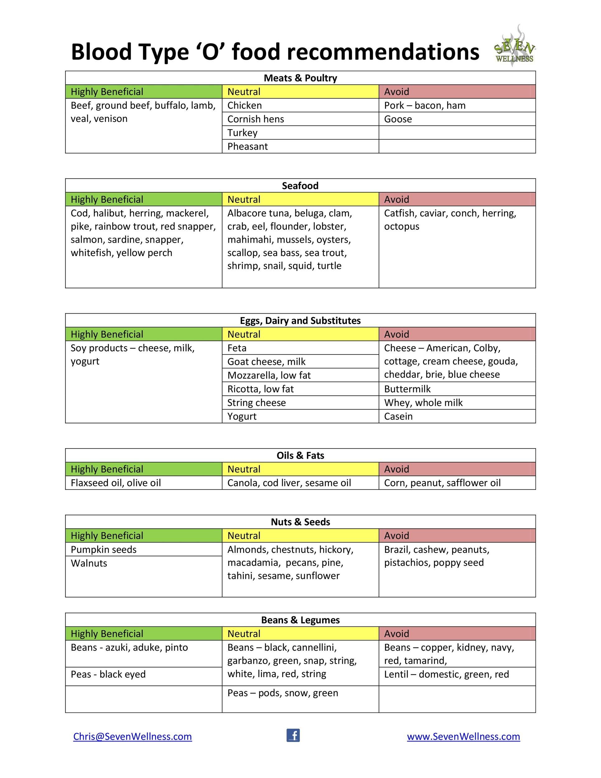 Free Blood Type Diet Chart 32