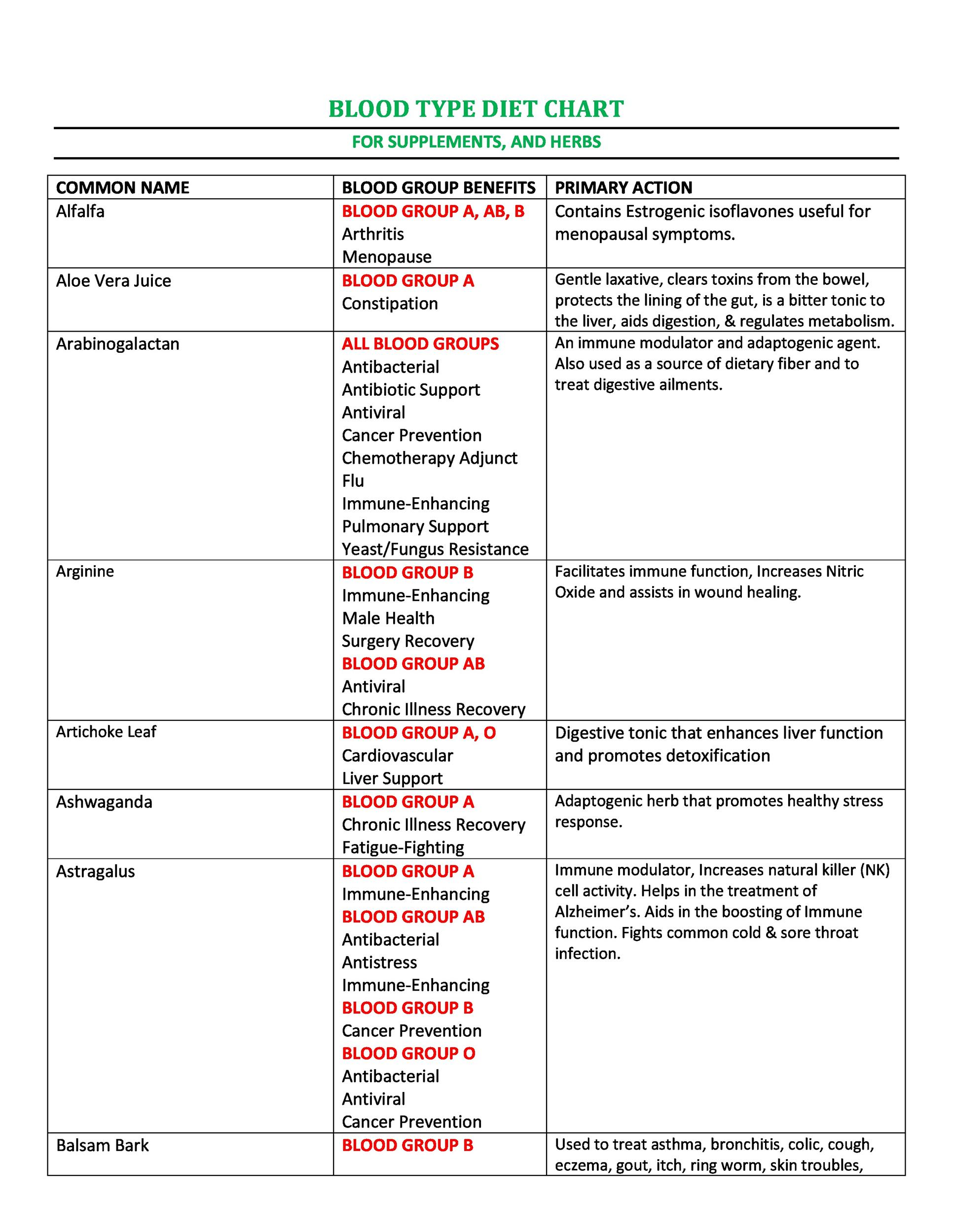 Free Blood Type Diet Chart 36