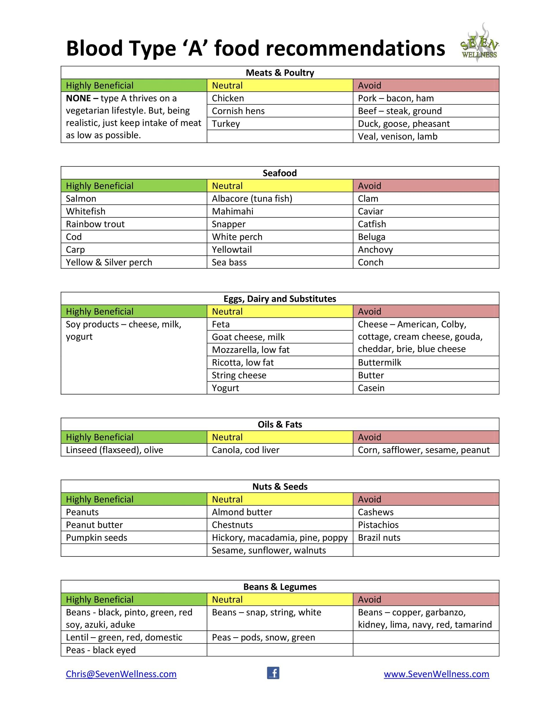 Free Blood Type Diet Chart 37