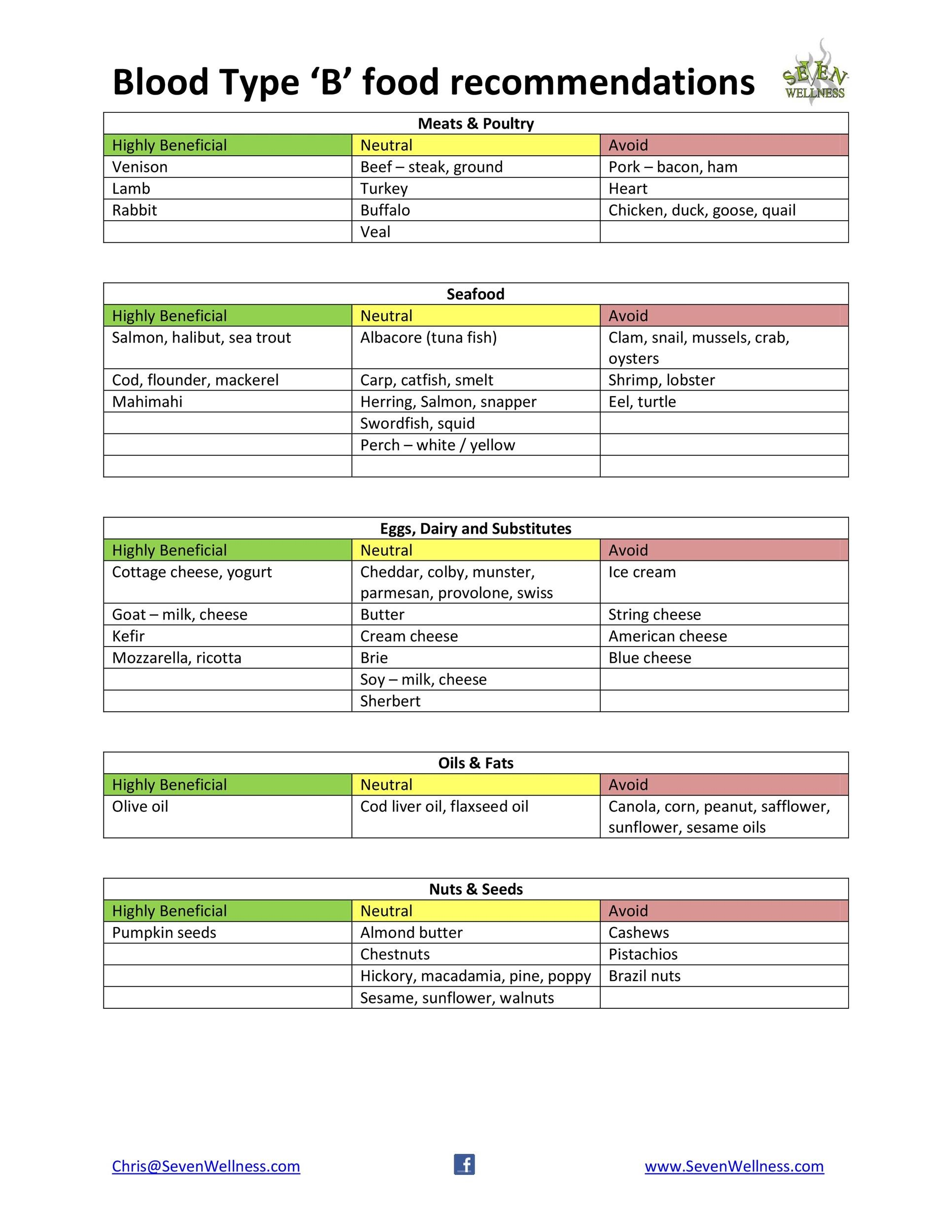 Free Blood Type Diet Chart 38