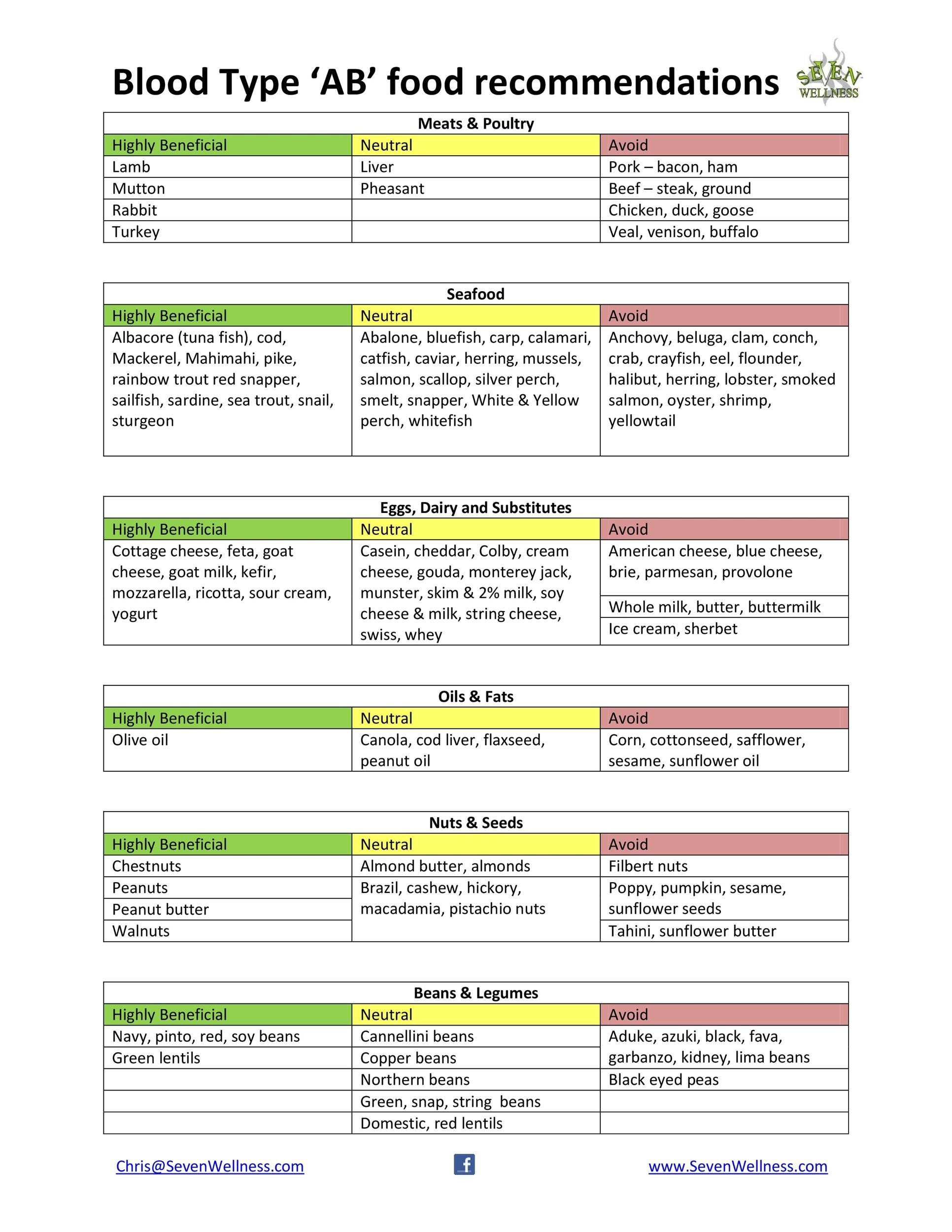 Free Blood Type Diet Chart 39