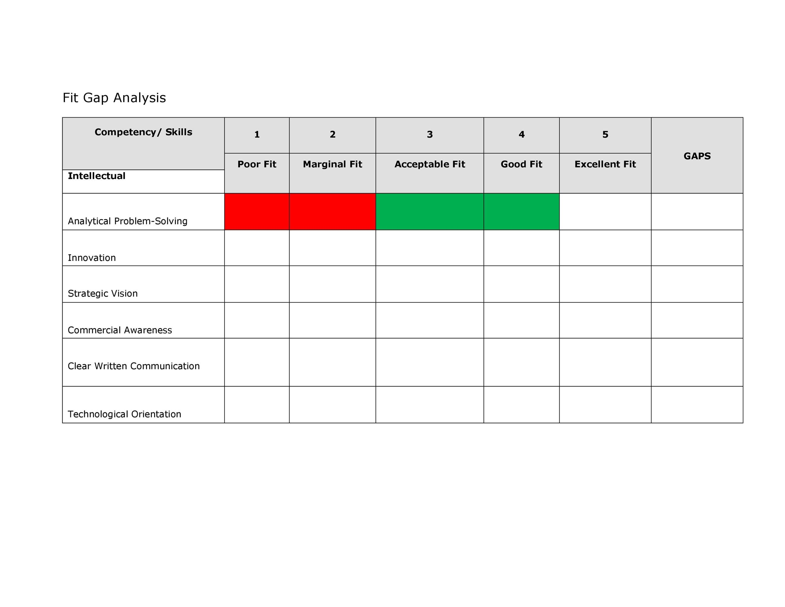 Gap Analysis Template Skills Gap Analysis Template Example Gap