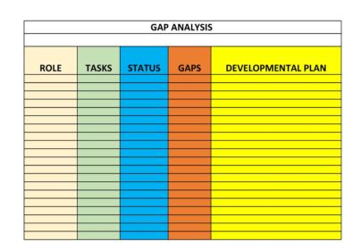 Gap Analysis Templates