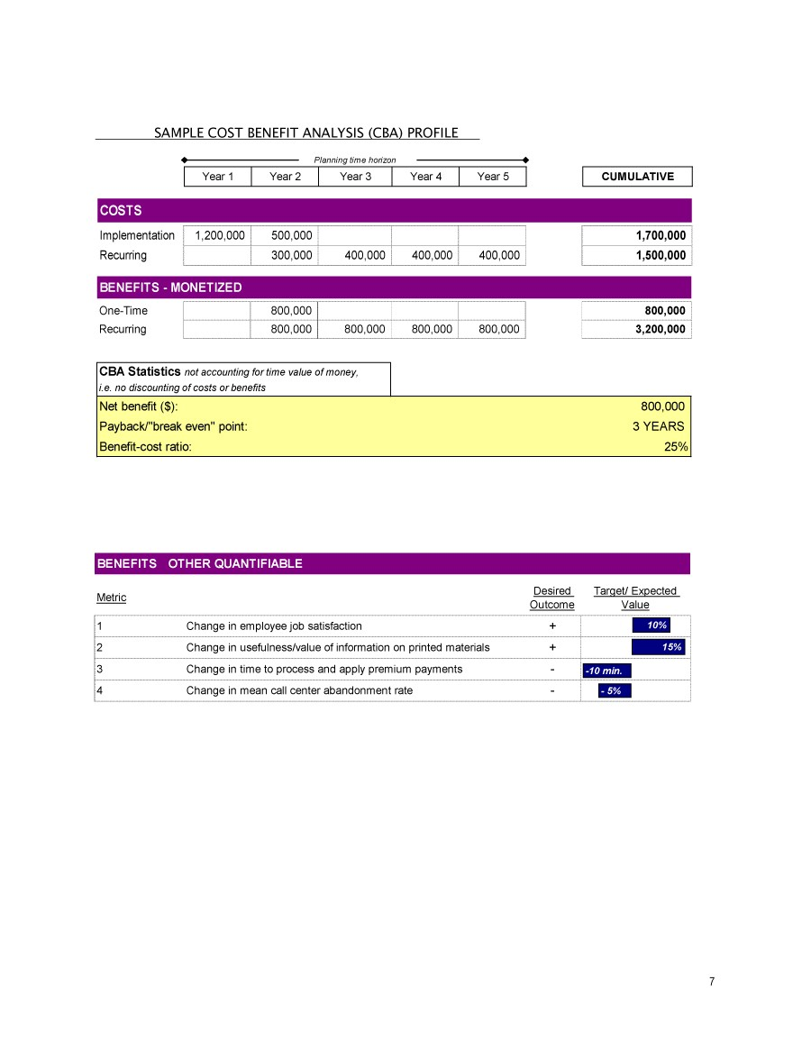 Free Cost Benefit Analysis Template 22