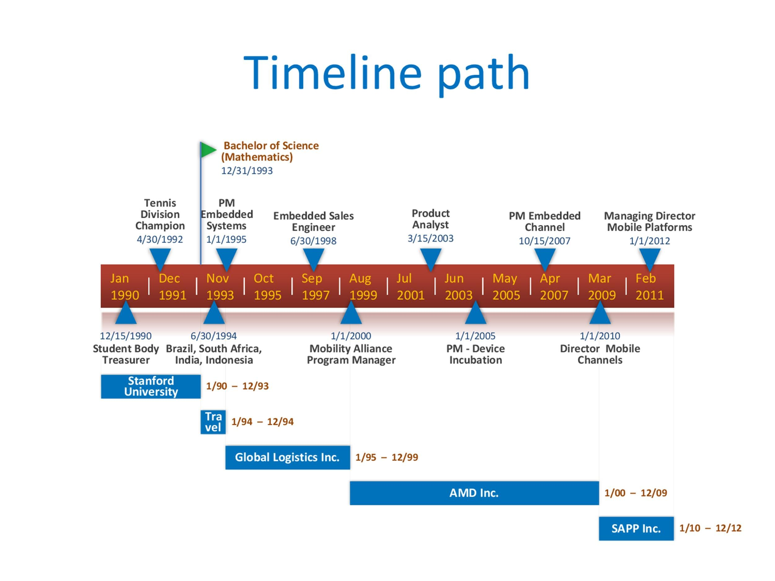timeline template for word