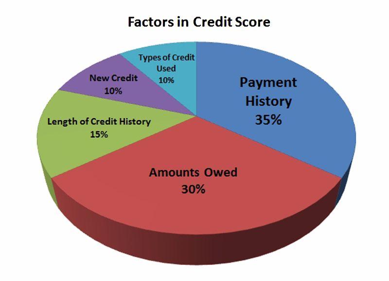 Free credit score chart 01