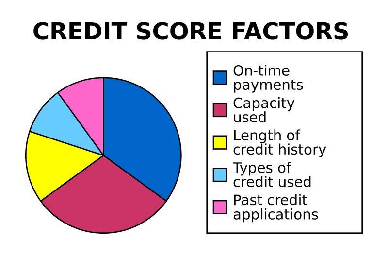Free credit score chart 04