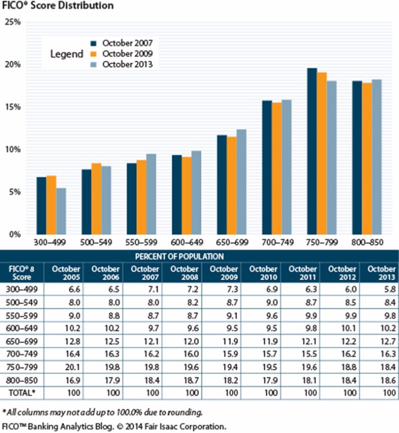 Credit Score Chart 2014