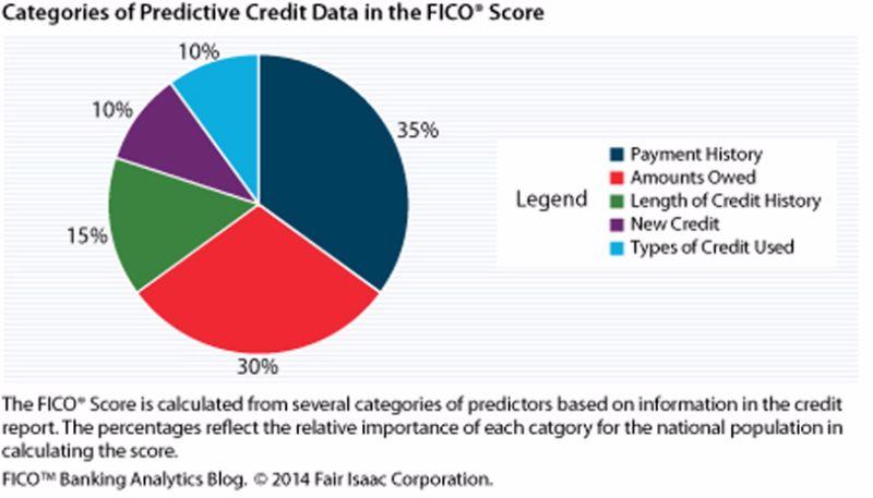 Free credit score chart 08