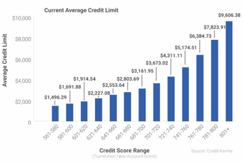 Free credit score chart 10