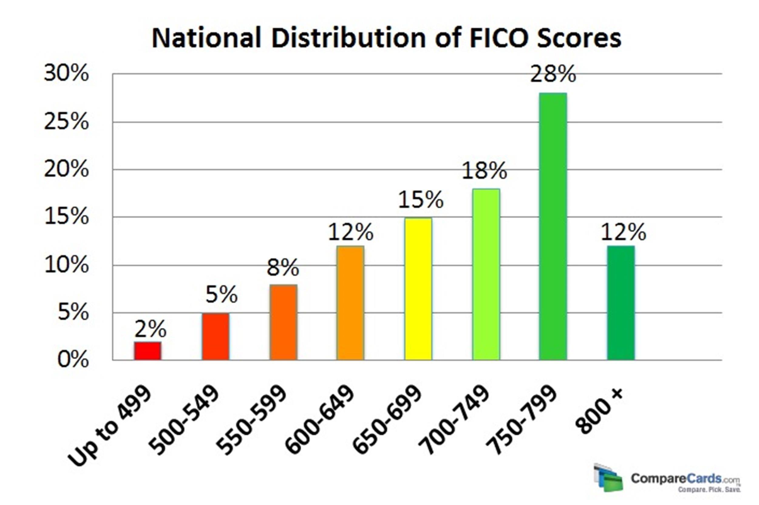 Free credit score chart 12