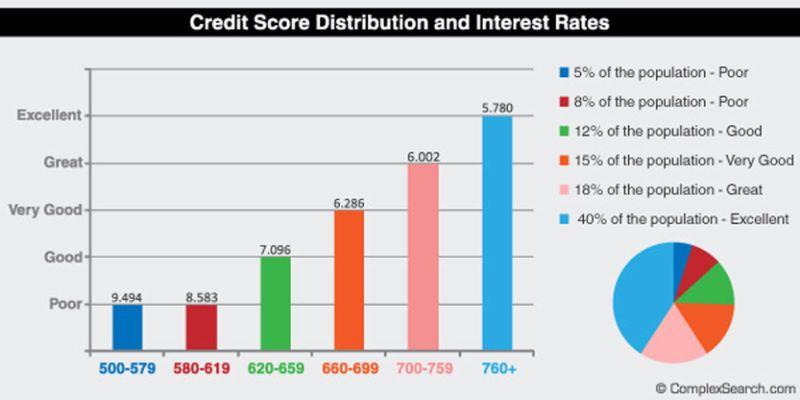 Free credit score chart 13