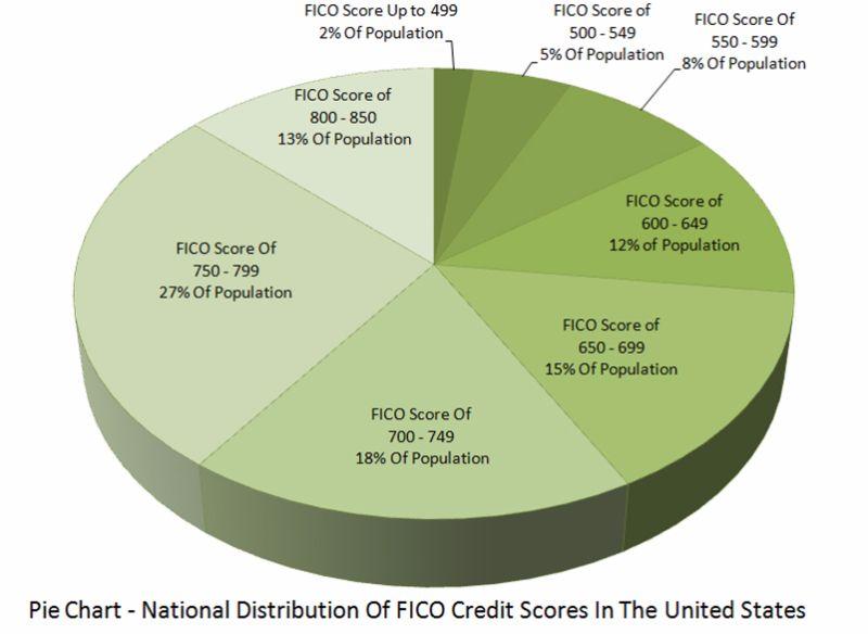 Free credit score chart 14