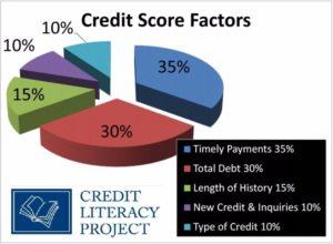 credit score chart 15