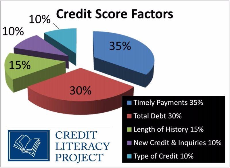 Free credit score chart 15