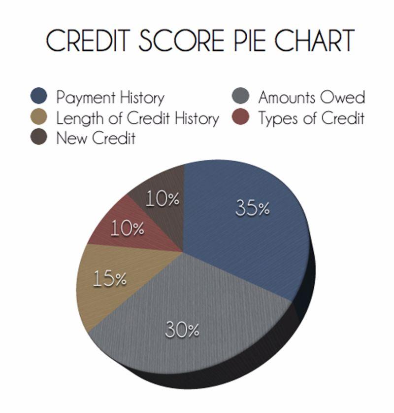 Free credit score chart 16