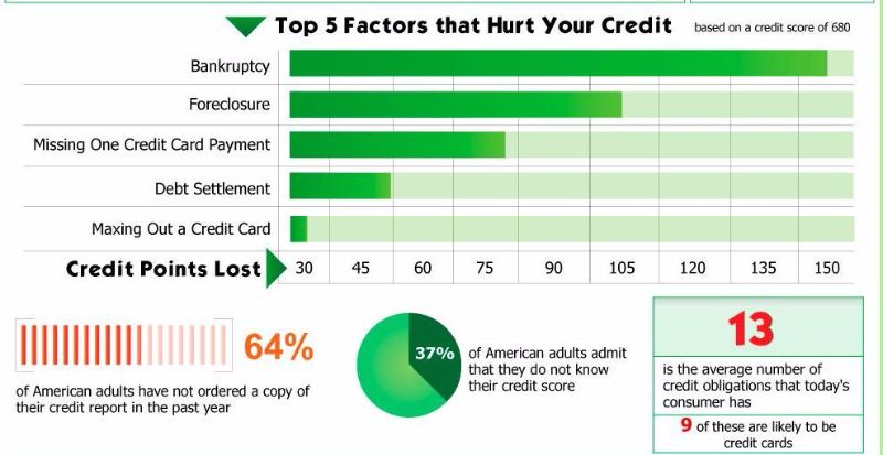 What's a credit score? A credit score, also known as a credit rating, is a number that reflects the likelihood of you paying credit back. Lenders like banks and credit card companies will look at your credit file when they calculate your credit score, which will show them the level of risk in lending to you.