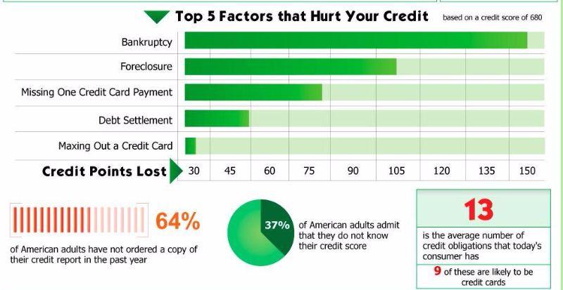 Free credit score chart 18