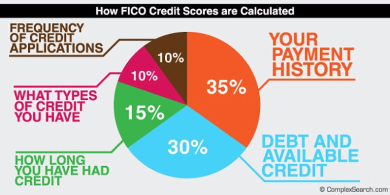 Free credit score chart 19