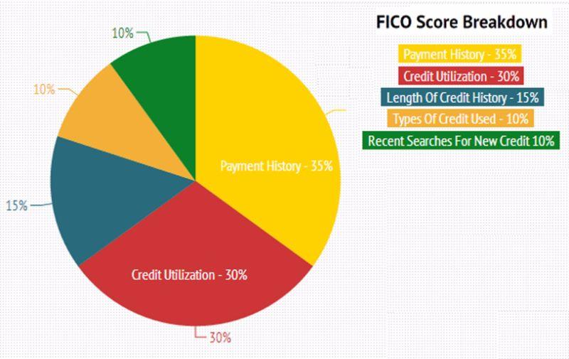 Free credit score chart 21