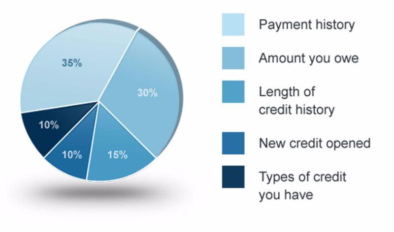 Free credit score chart 22