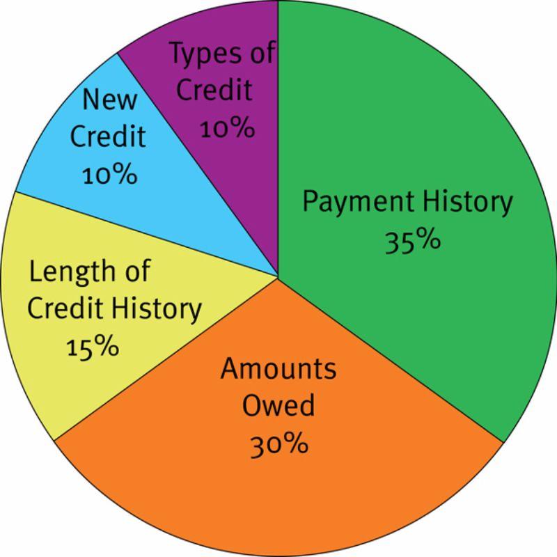Free credit score chart 25